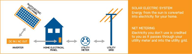 Graphic by Solar Oregon